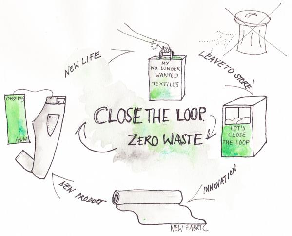 Close the loop - Map